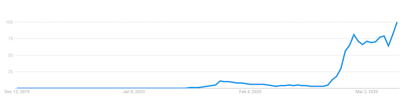 Google Trend Corona Virus Börse Korrektur