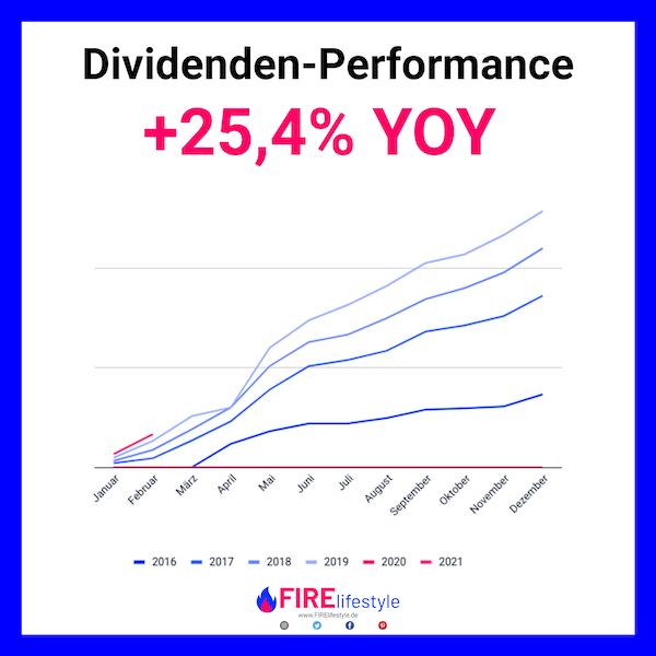 Ziele beim Vermögensaufbau: Dividenden Performance Februar 2020 YOY