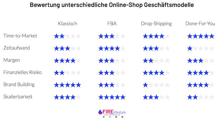 Bewertung Online Shop Geschäftsmodelle Fire lifestyle