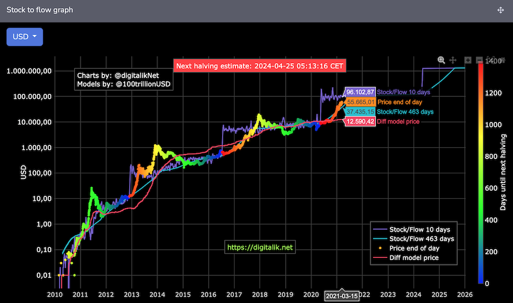 Stock to Flow Model Bitcoin Renditeerwartung FIRElifestyle